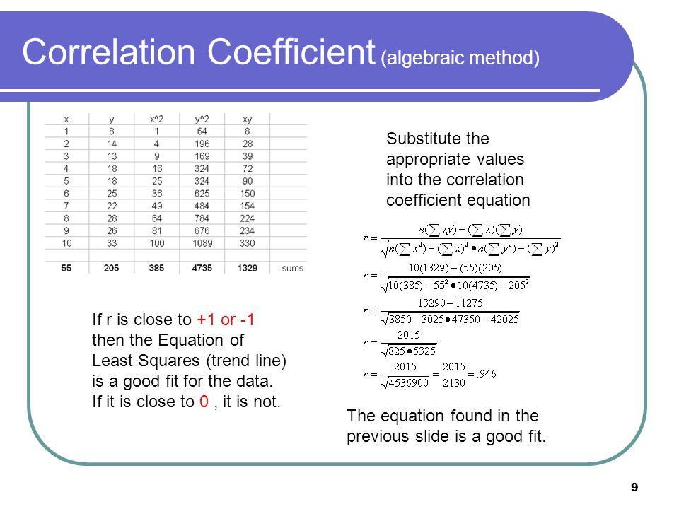 Correlation Coefficient (algebraic method)