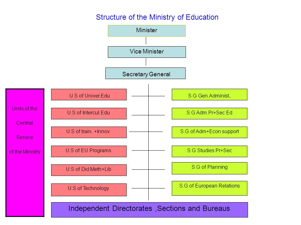 Structure of the Ministry of Education