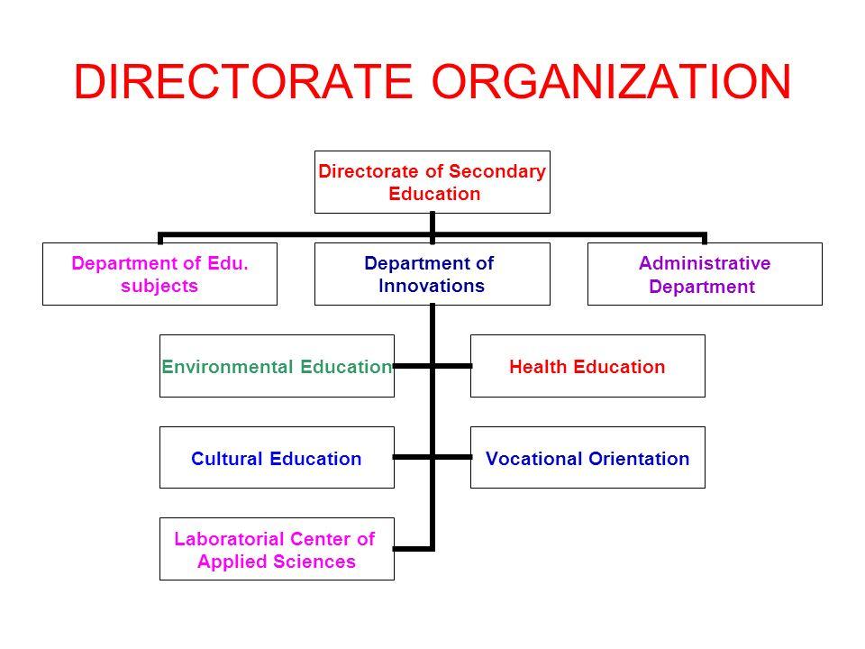 DIRECTORATE ORGANIZATION