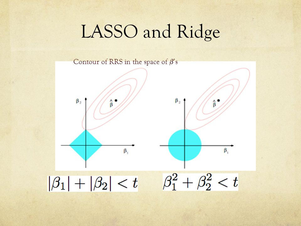LASSO and Ridge Contour of RRS in the space of 's
