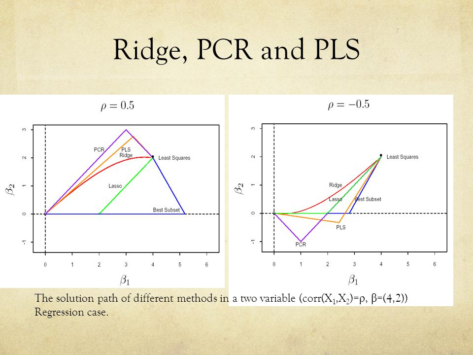 Ridge, PCR and PLS The solution path of different methods in a two variable (corr(X1,X2)=ρ, β=(4,2))