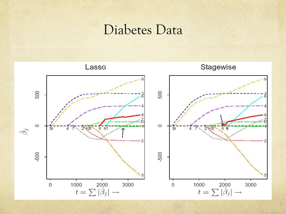 Diabetes Data