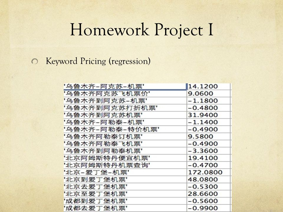 Homework Project I Keyword Pricing (regression)