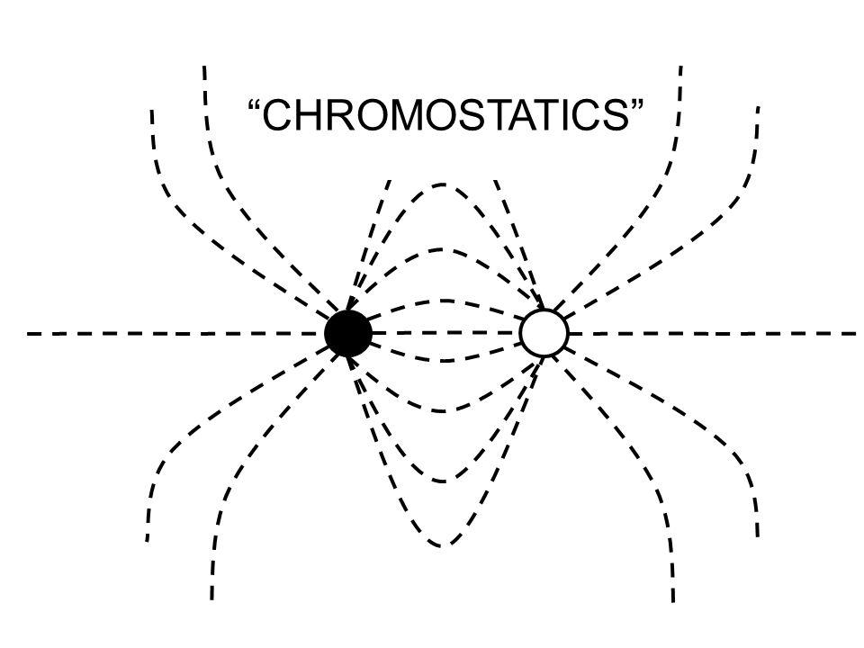 CHROMOSTATICS