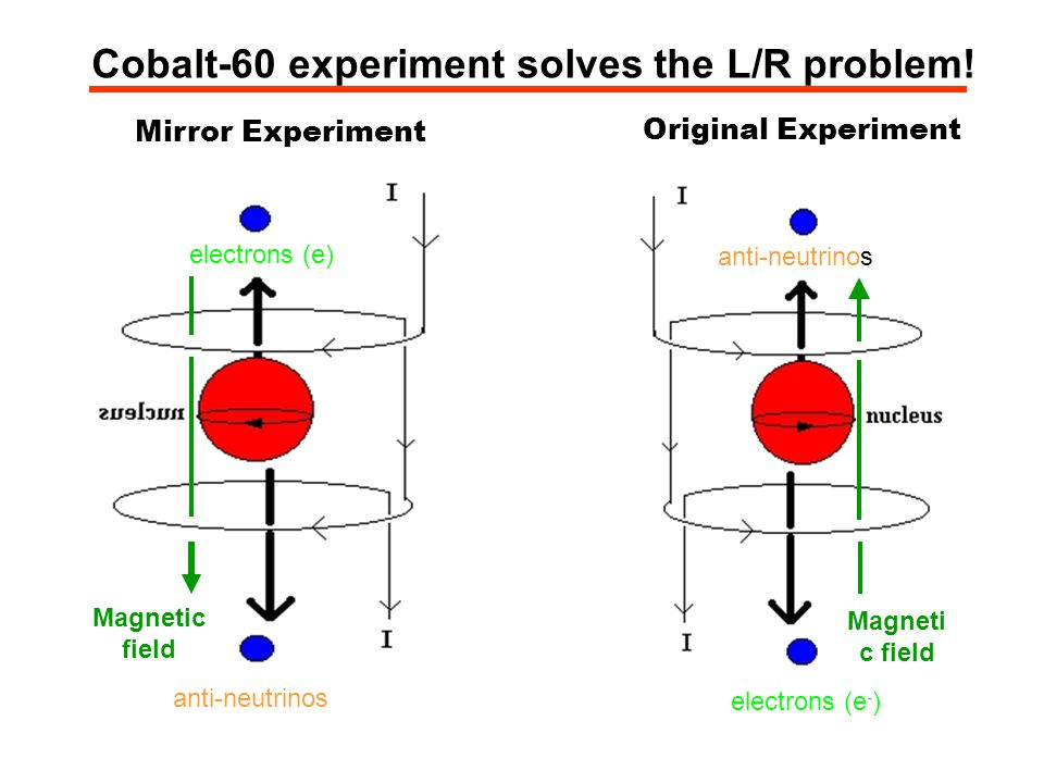 Cobalt-60 experiment solves the L/R problem!