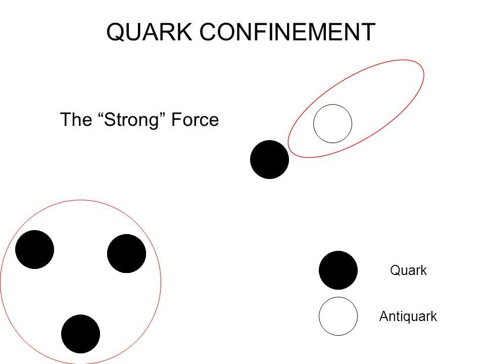 QUARK CONFINEMENT The Strong Force Quark Antiquark