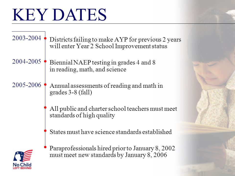 KEY DATES Districts failing to make AYP for previous 2 years will enter Year 2 School Improvement status.