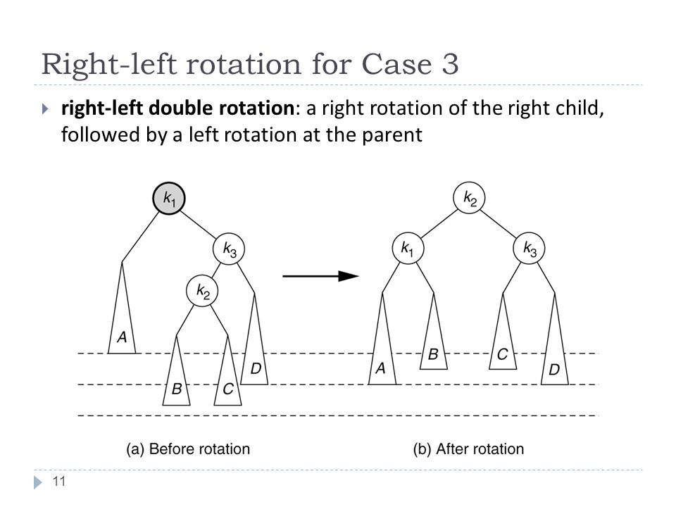 Right-left rotation for Case 3