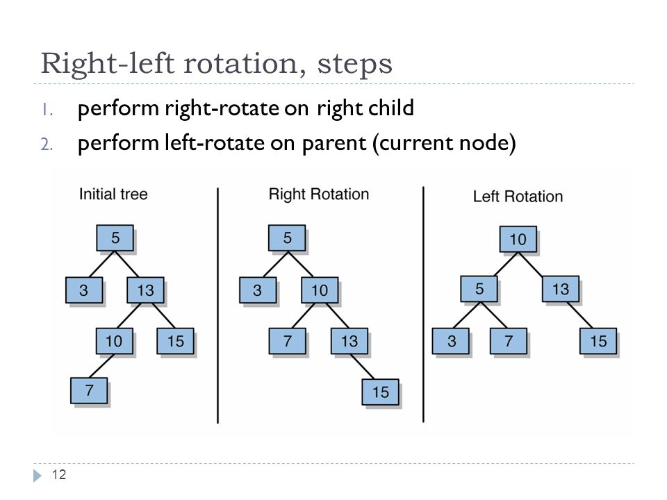 Right-left rotation, steps