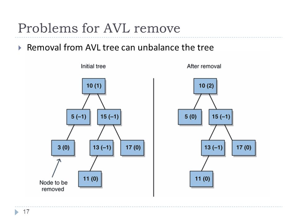 Problems for AVL remove