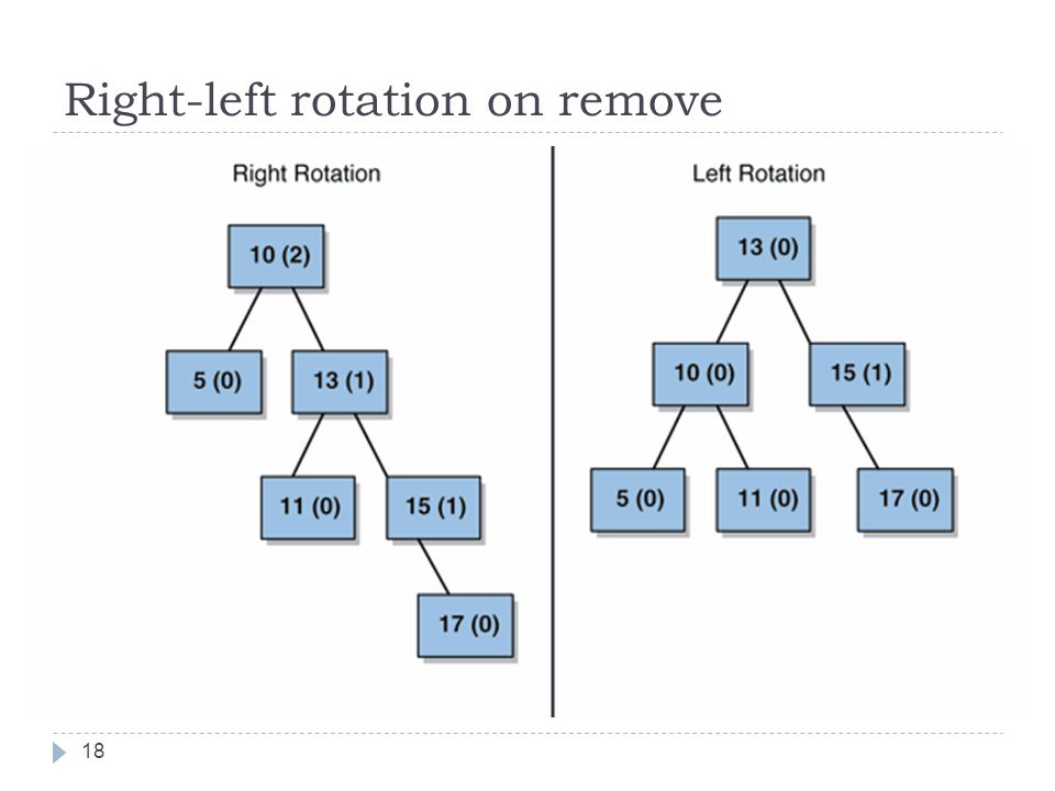 Right-left rotation on remove