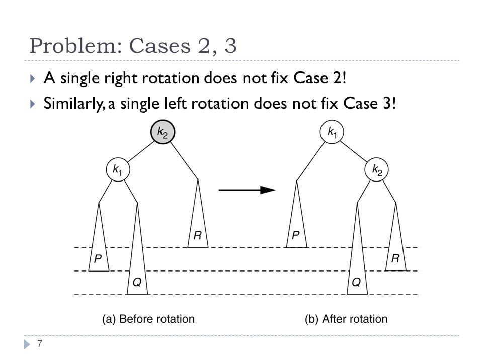Problem: Cases 2, 3 A single right rotation does not fix Case 2!