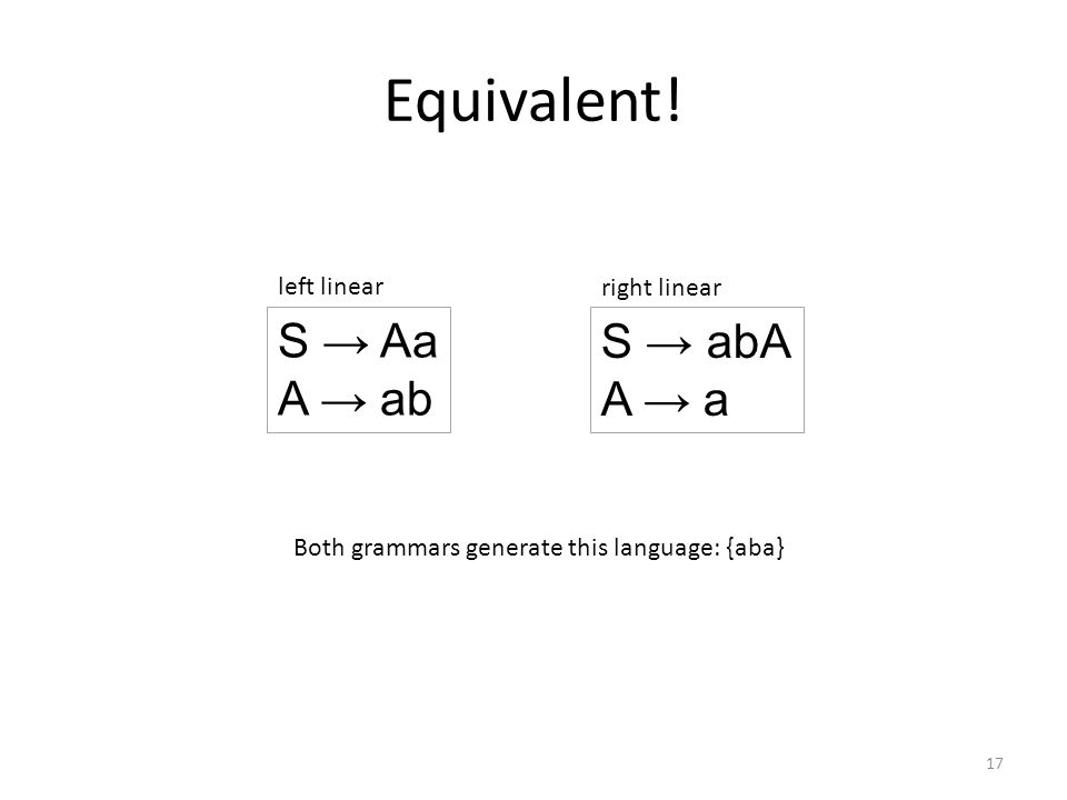 Equivalent! S → Aa A → ab S → abA A → a left linear right linear