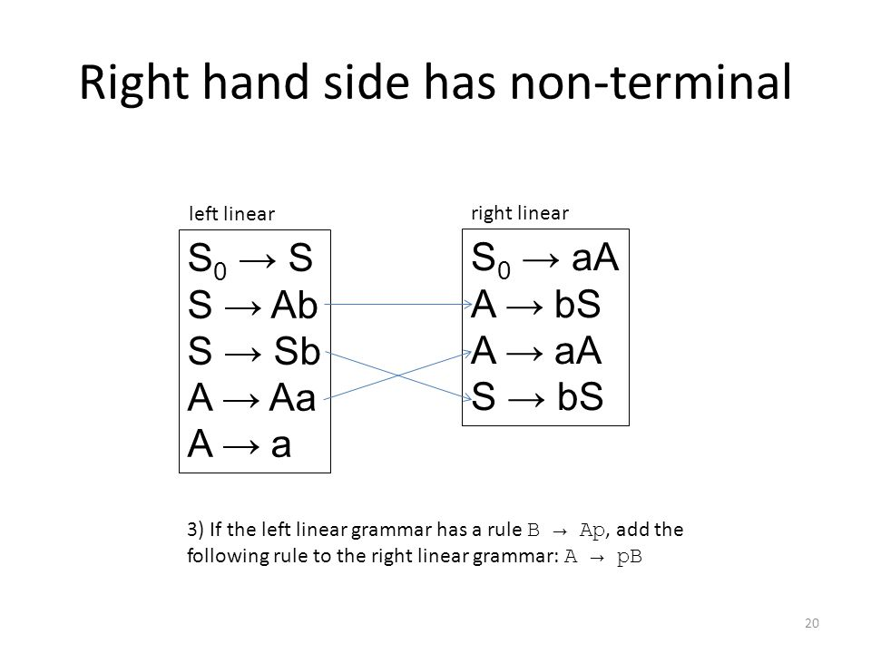 Right hand side has non-terminal