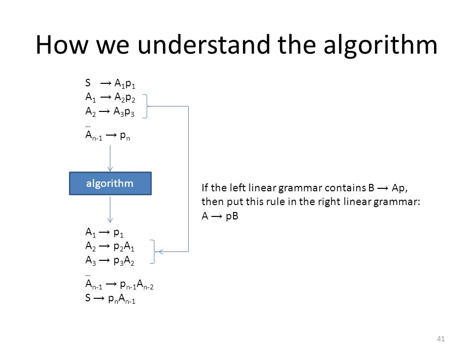 How we understand the algorithm