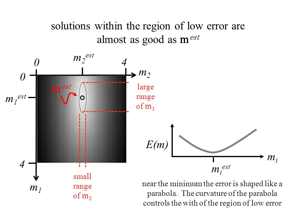 solutions within the region of low error are almost as good as mest