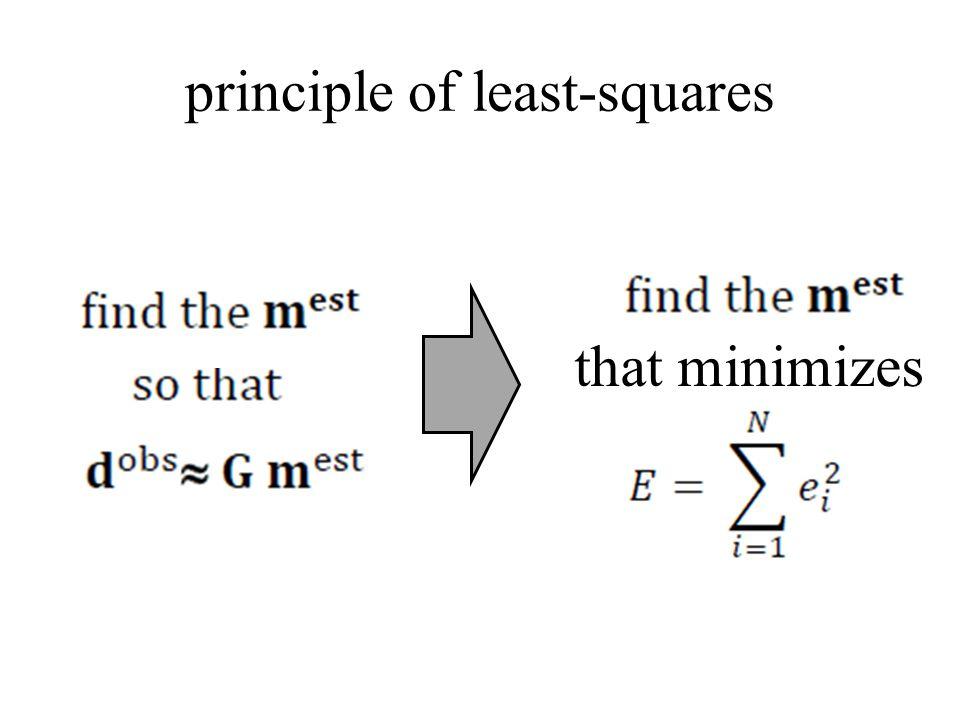 principle of least-squares