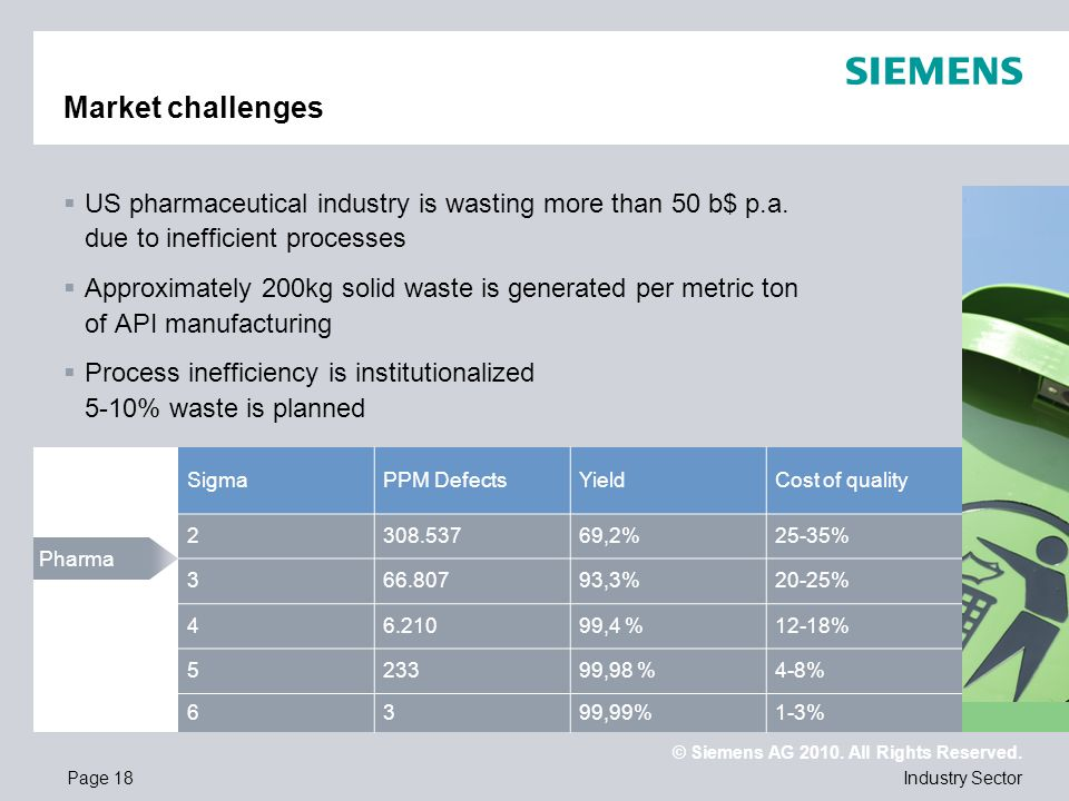 Market challengesUS pharmaceutical industry is wasting more than 50 b$ p.a. due to inefficient processes.