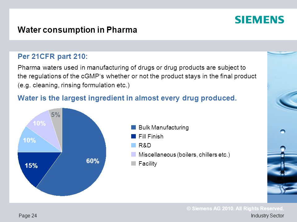 Water consumption in Pharma