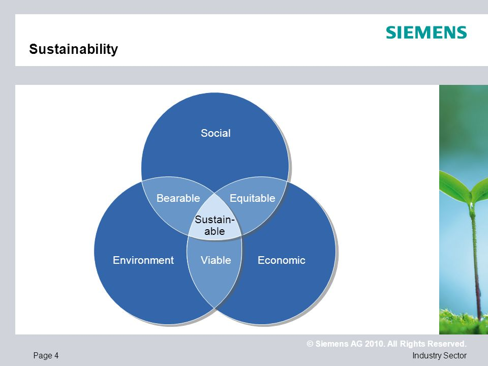 Sustainability Social Bearable Equitable Sustain- able Environment