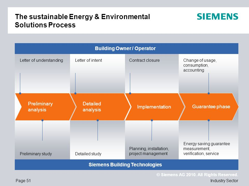 The sustainable Energy & Environmental Solutions Process