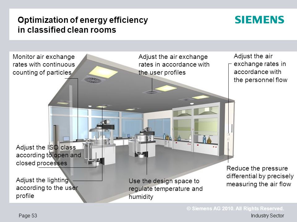 Optimization of energy efficiency in classified clean rooms