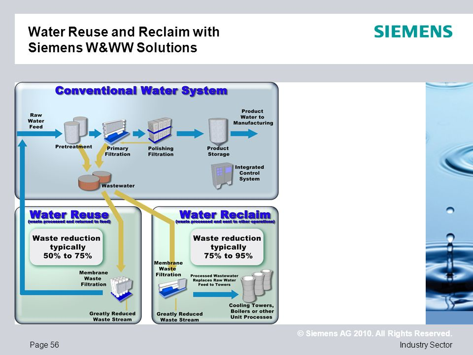 Water Reuse and Reclaim with Siemens W&WW Solutions