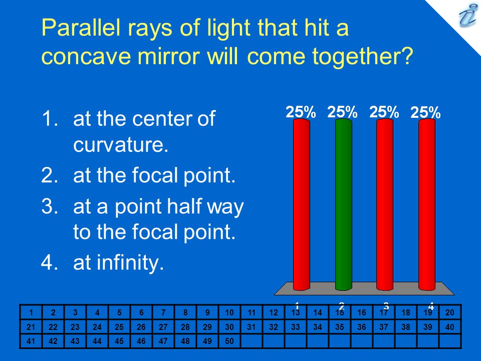 Parallel rays of light that hit a concave mirror will come together