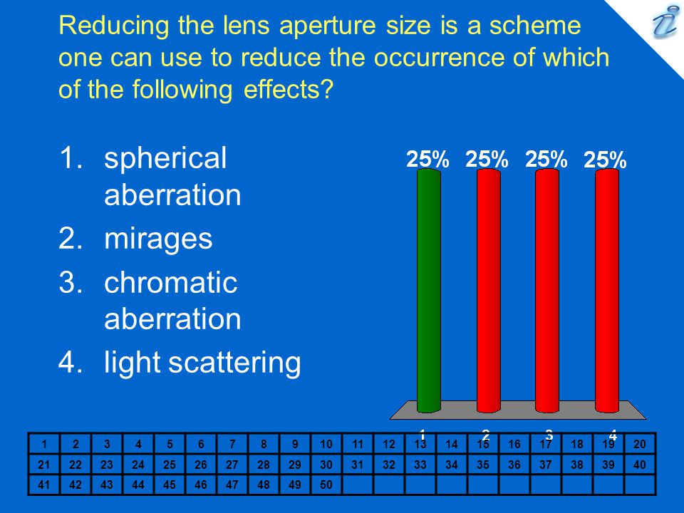 spherical aberration mirages chromatic aberration light scattering