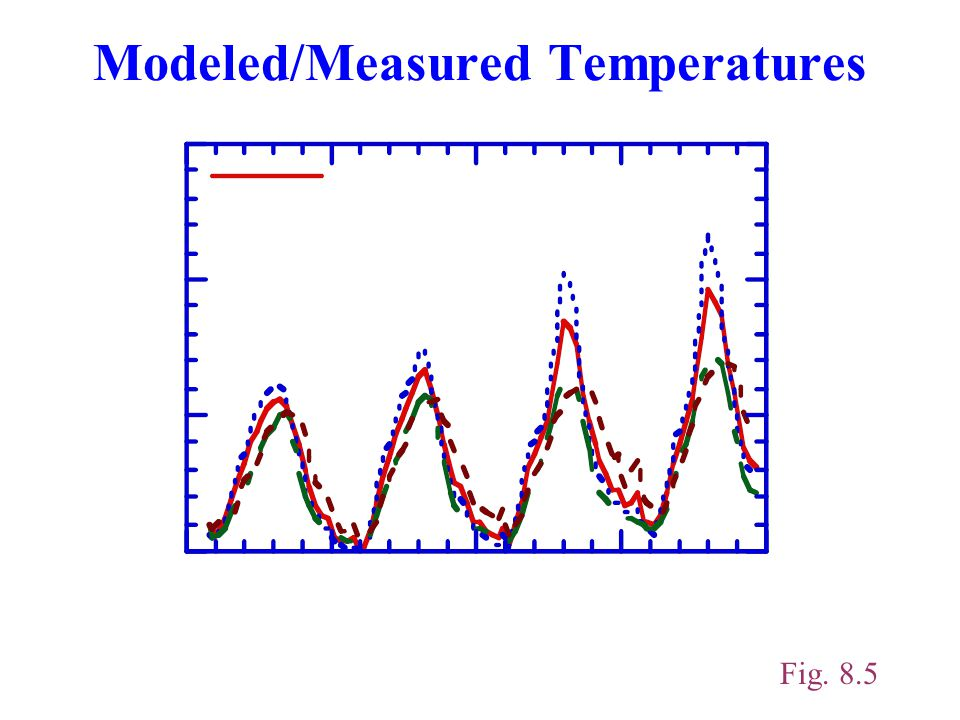 Modeled/Measured Temperatures