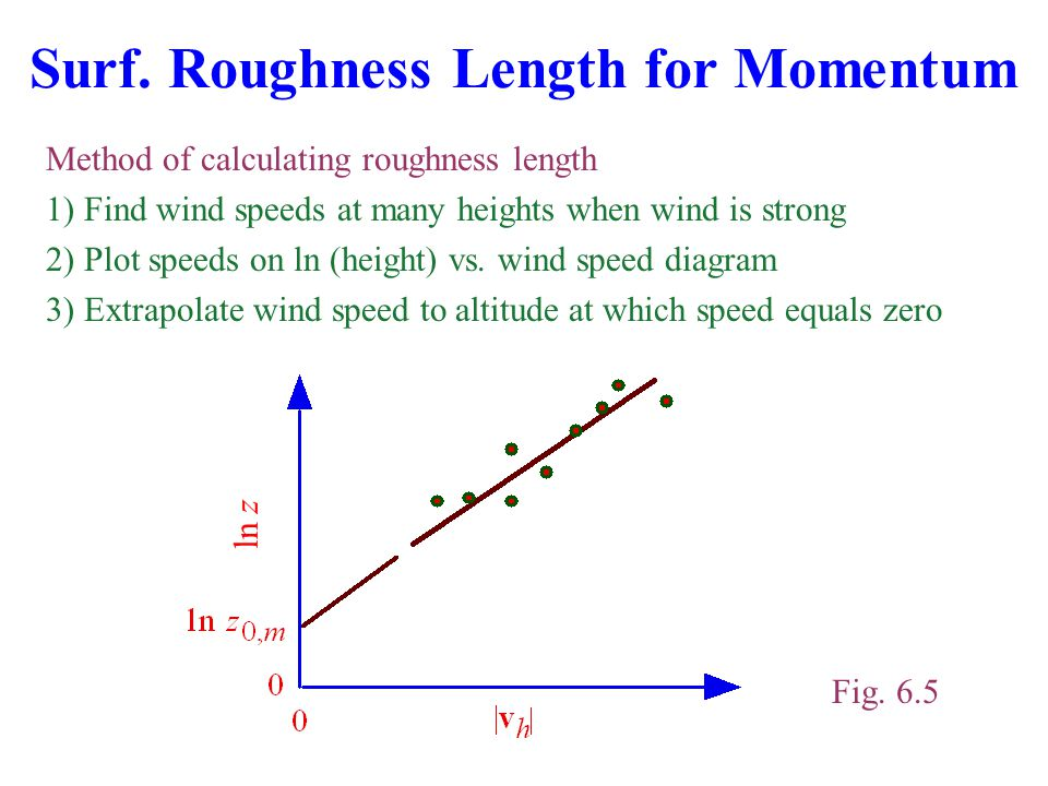 Surf. Roughness Length for Momentum