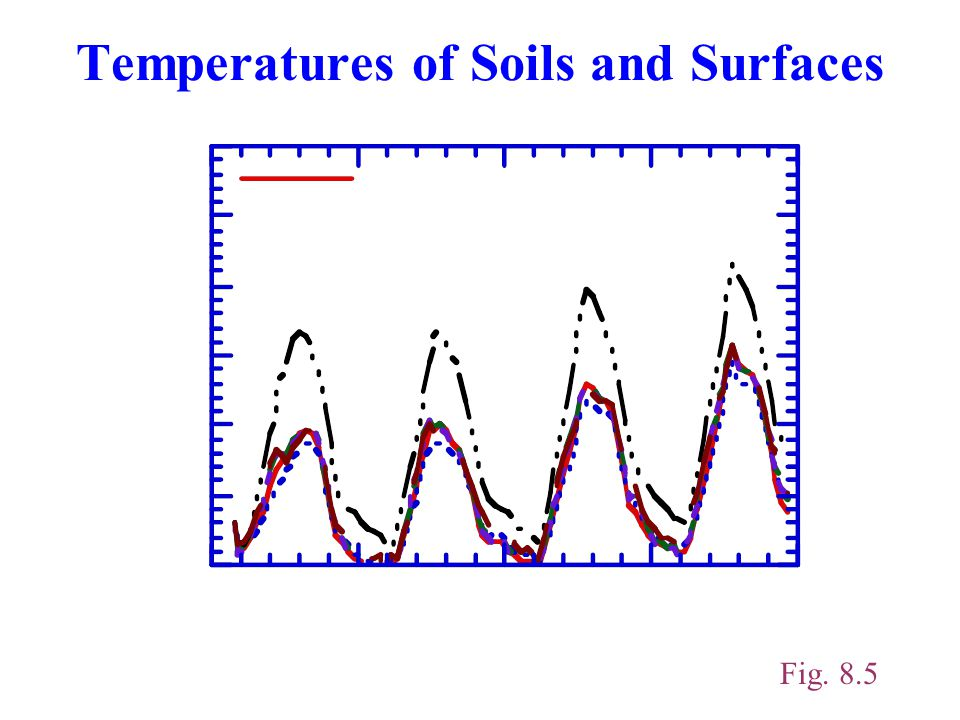 Temperatures of Soils and Surfaces