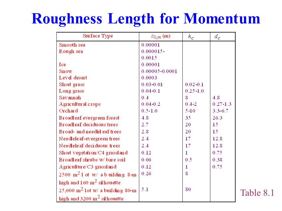 Roughness Length for Momentum
