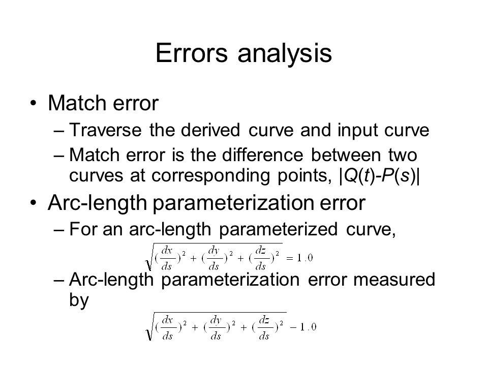 Errors analysis Match error Arc-length parameterization error