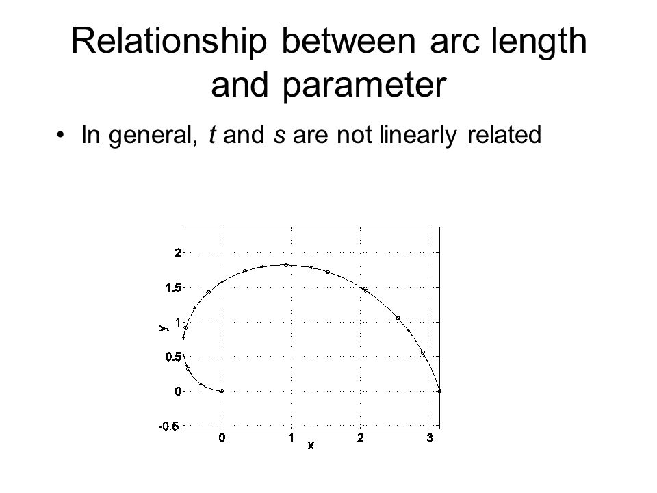 Relationship between arc length and parameter