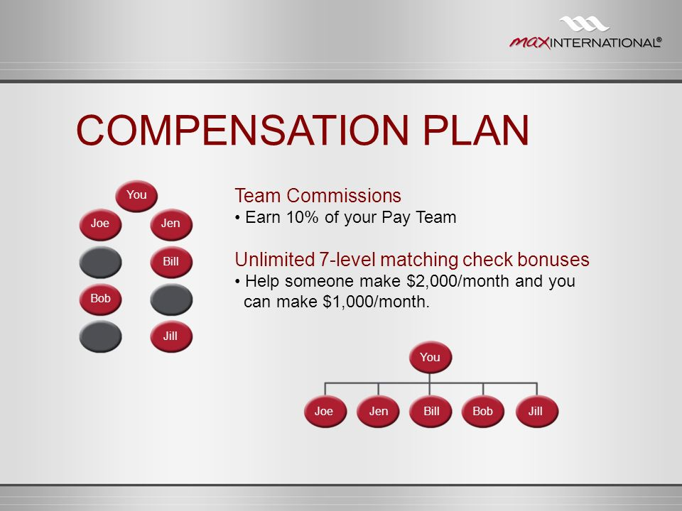 COMPENSATION PLAN Team Commissions