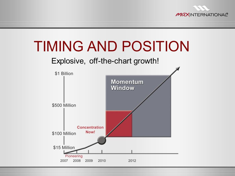 TIMING AND POSITION Explosive, off-the-chart growth!