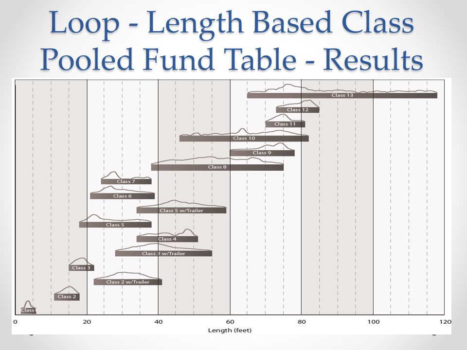 Loop - Length Based Class Pooled Fund Table - Results