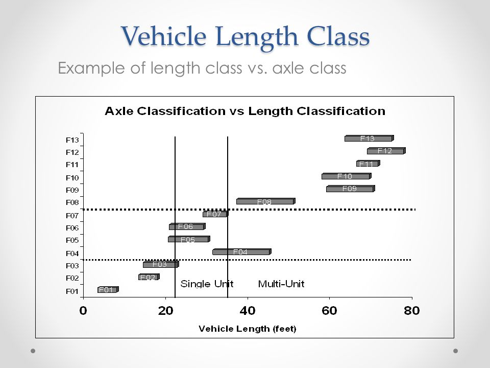 Example of length class vs. axle class