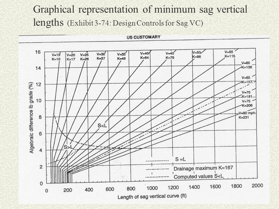 Graphical representation of minimum sag vertical lengths (Exhibit 3-74: Design Controls for Sag VC)