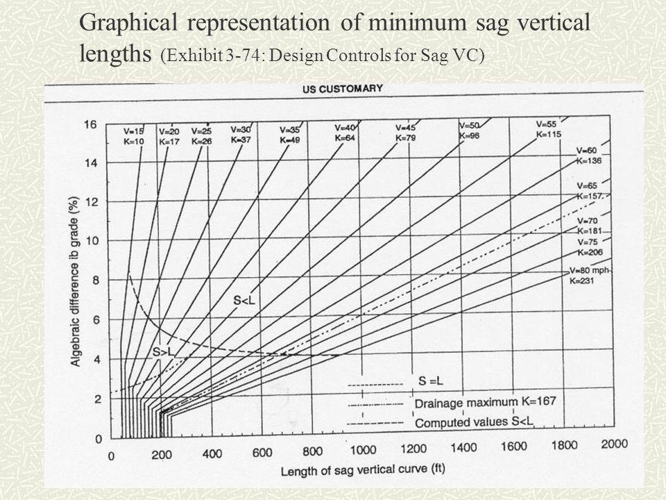 Graphical representation of minimum sag vertical lengths (Exhibit 3-74: Design Controls for Sag VC)