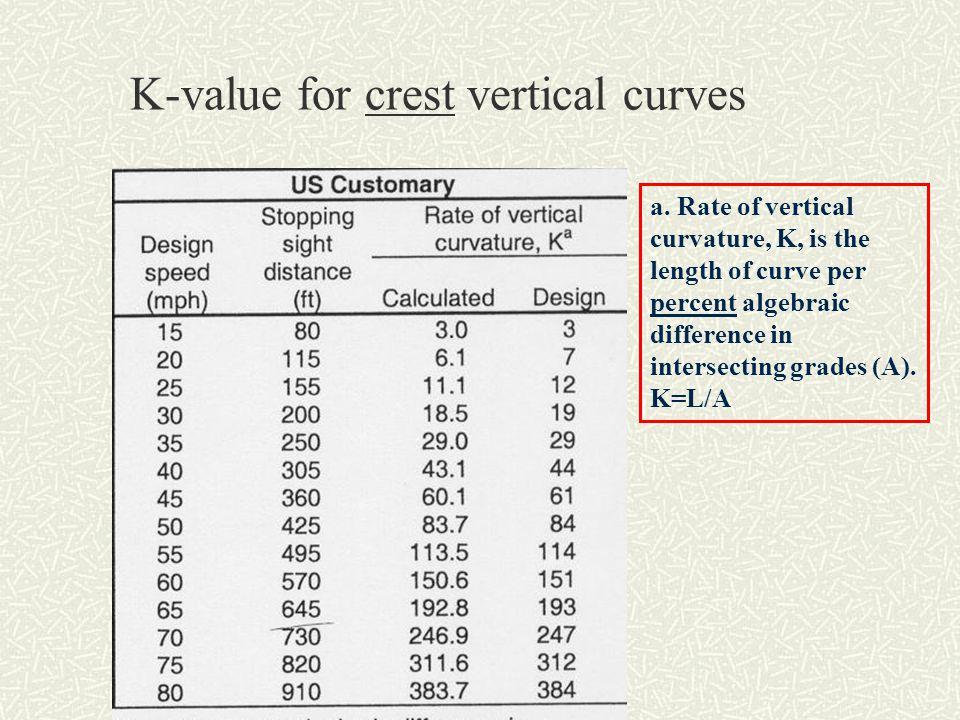 K-value for crest vertical curves