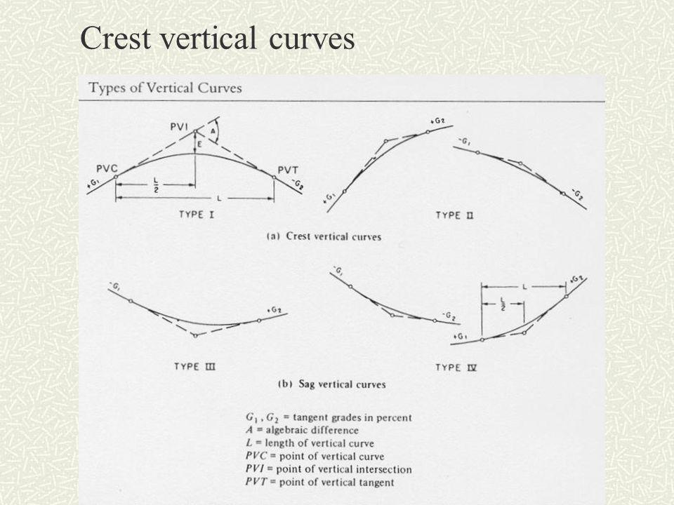 Crest vertical curves