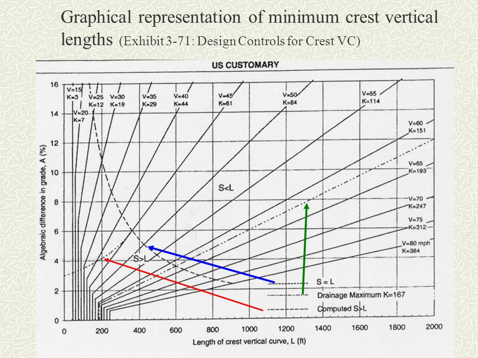 Graphical representation of minimum crest vertical lengths (Exhibit 3-71: Design Controls for Crest VC)
