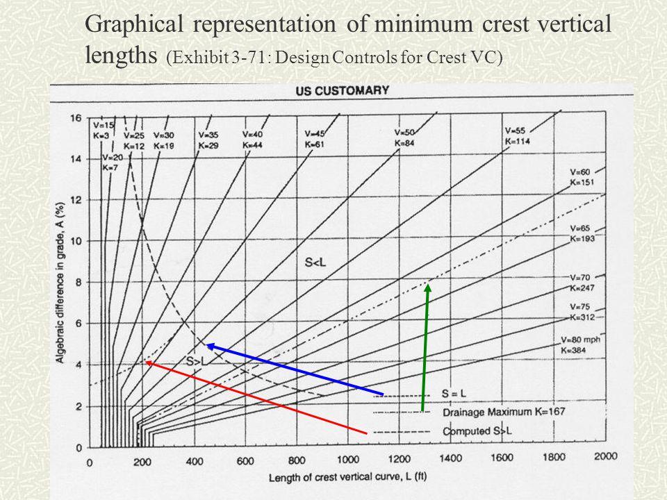 Graphical representation of minimum crest vertical lengths (Exhibit 3-71: Design Controls for Crest VC)