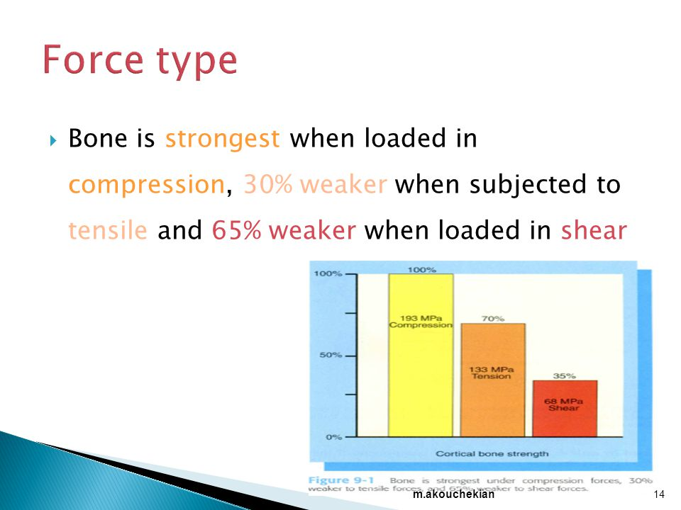 Force type Bone is strongest when loaded in compression, 30% weaker when subjected to tensile and 65% weaker when loaded in shear.