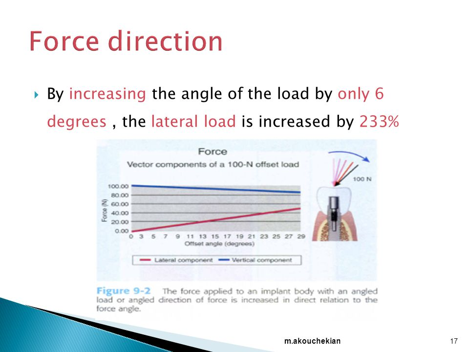 Force direction By increasing the angle of the load by only 6 degrees , the lateral load is increased by 233%