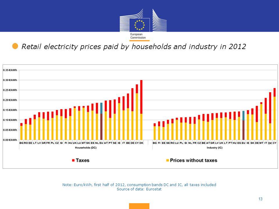 Source of data: Eurostat