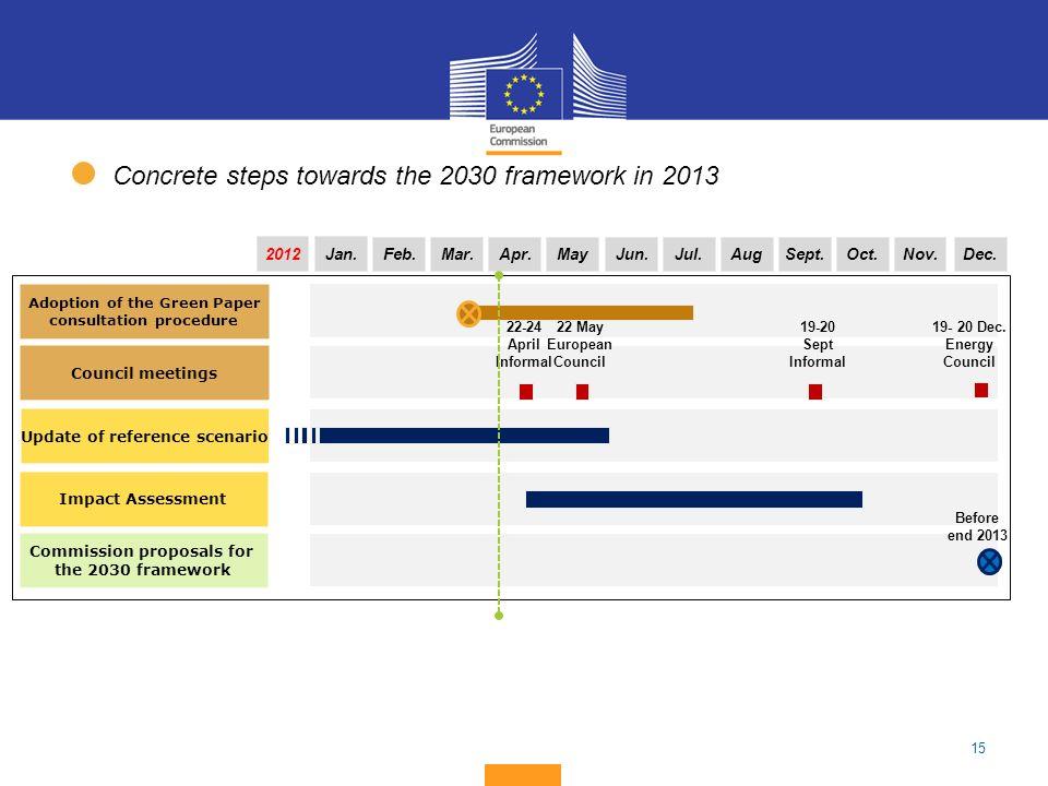 Concrete steps towards the 2030 framework in 2013