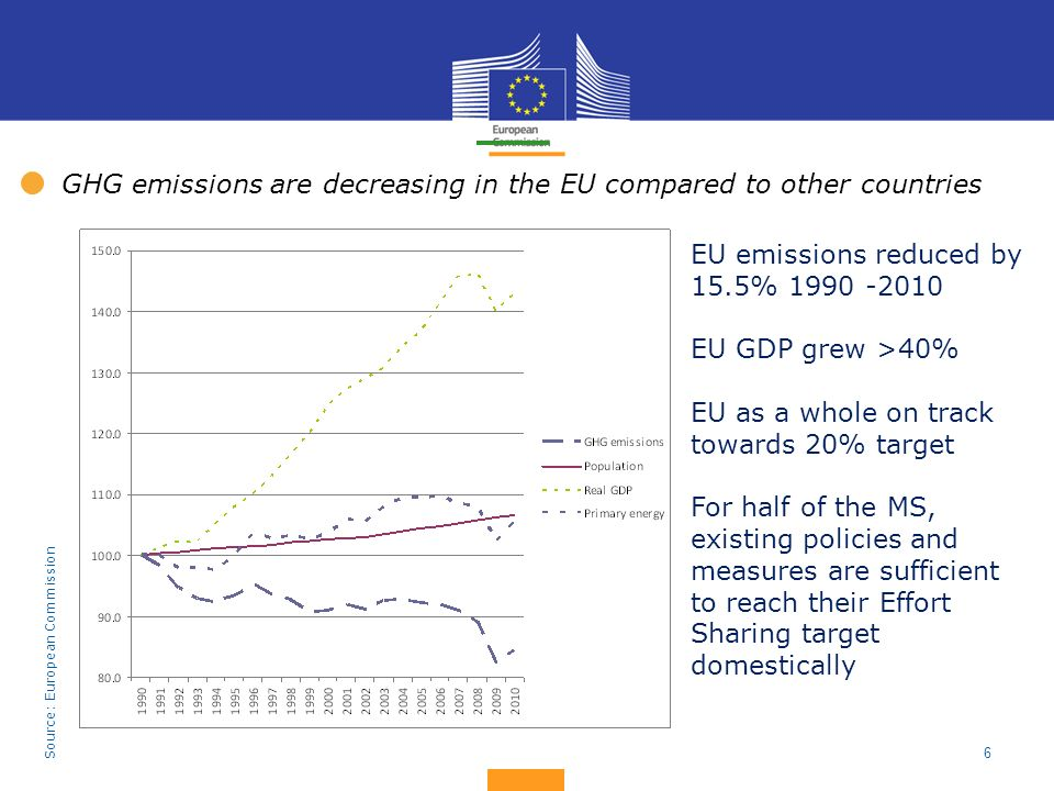 GHG emissions are decreasing in the EU compared to other countries